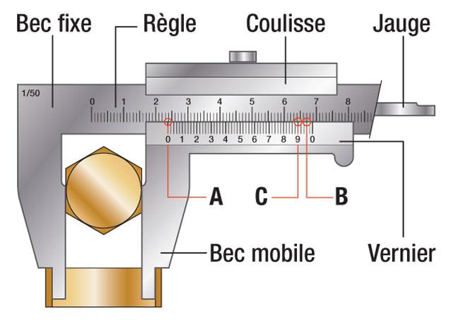 composition-pied-coulisse-analogique-mesure